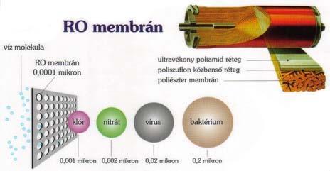 Fordított ozmózis mmebrán működése grafika