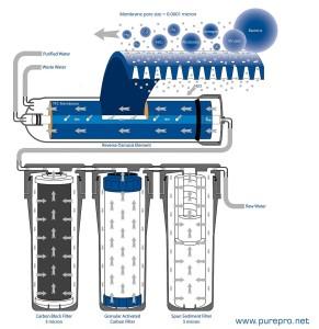 fordított ozmózis víztisztító felépítése
